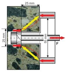Badanie wytrzymałości betonu na ściskanie metodą pull-out - istota pomiaru